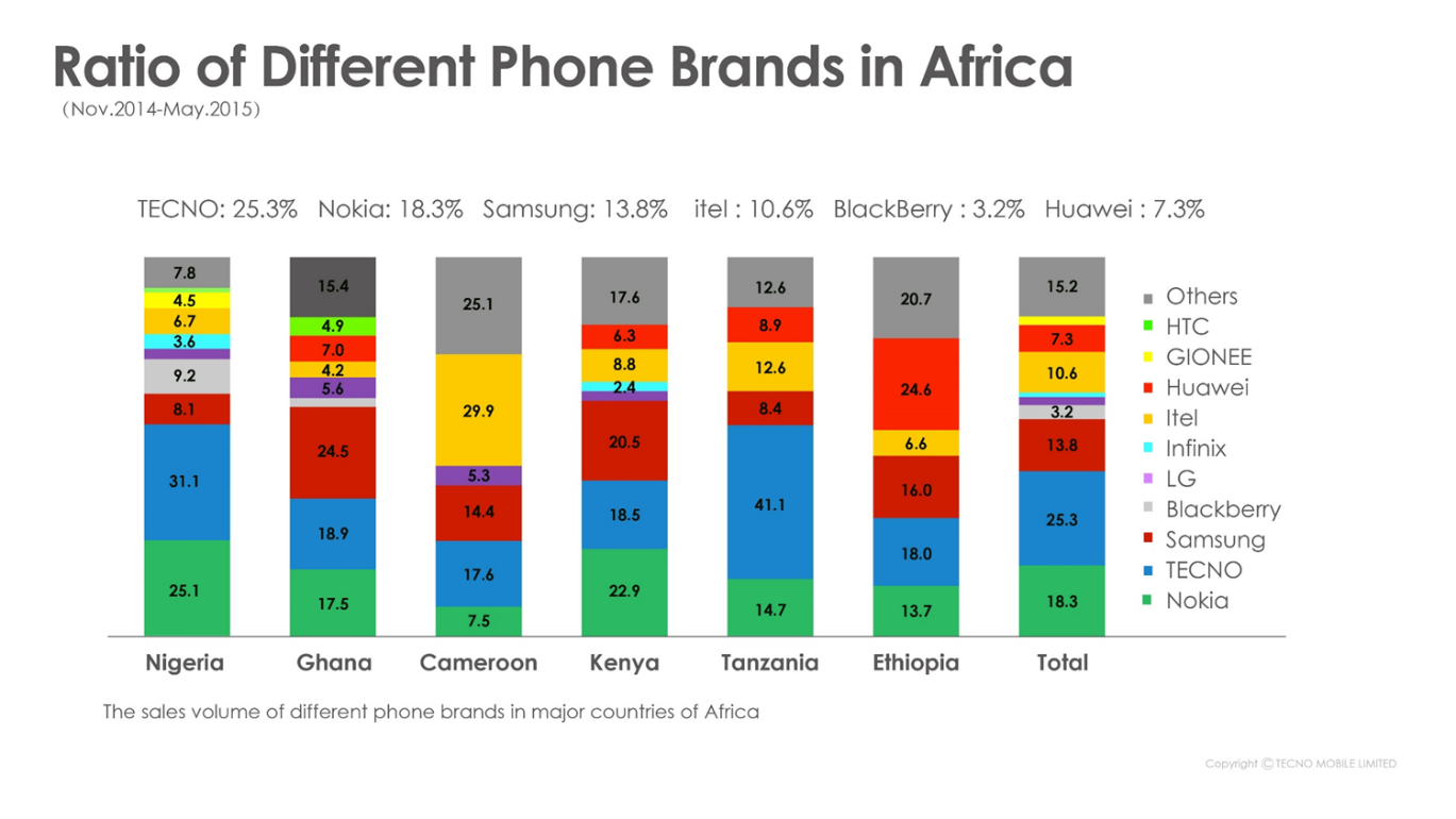 Africa's leading Mobile Devices maker, TECNO eyes brand presence in the Middle-east and South America markets with its first International launch
